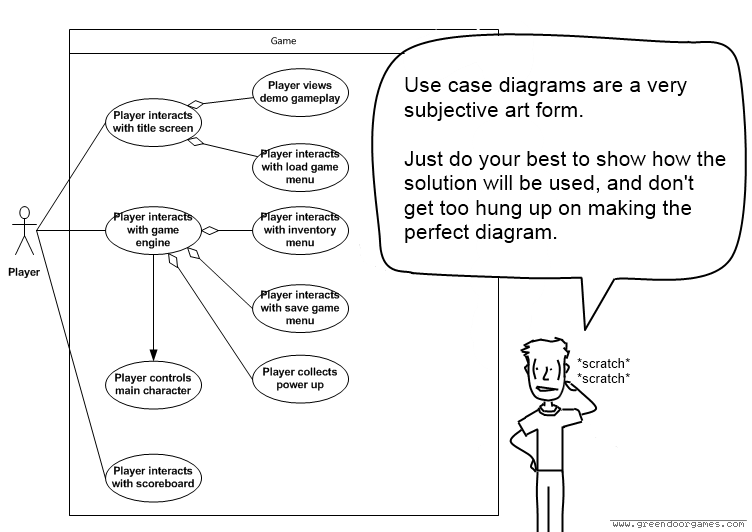 Ooad exercise step 2 in which we figure out how our software is a better way to make a use case diagram ccuart Images